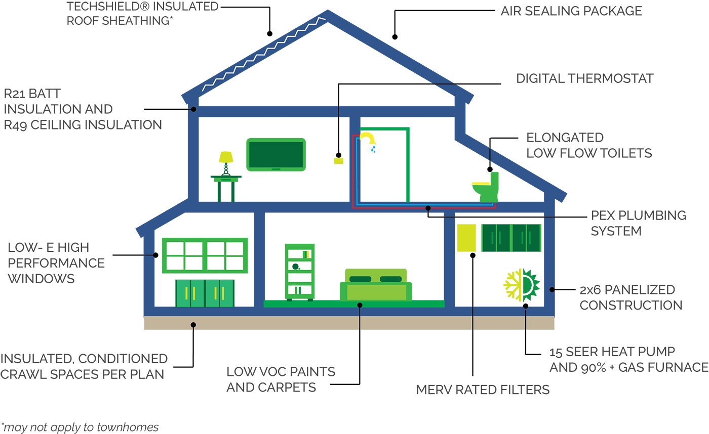 We Do This By Testing And Ranking Energy Efficiency With A Nationally  Accepted Protocol So That Each Home Can Be Fairly Compared Against Others  Called The ...