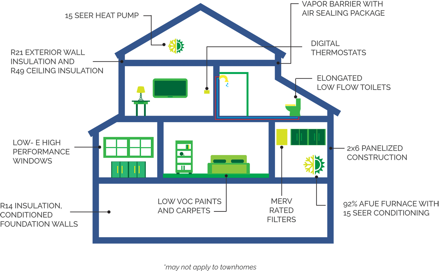 Elegant We Do This By Testing And Ranking Energy Efficiency With A Nationally  Accepted Protocol So That Each Home Can Be Fairly Compared Against Others.
